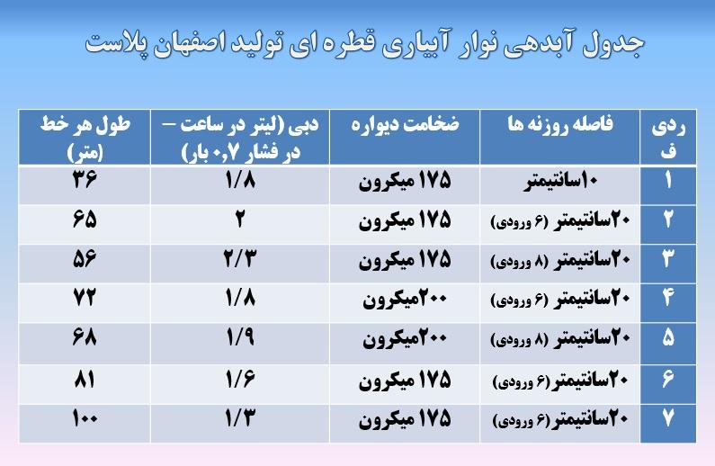 نوار آبیاری یا نوار تیپ اصفهان پلاست